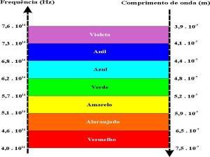 tabela de frequencia das cores 2